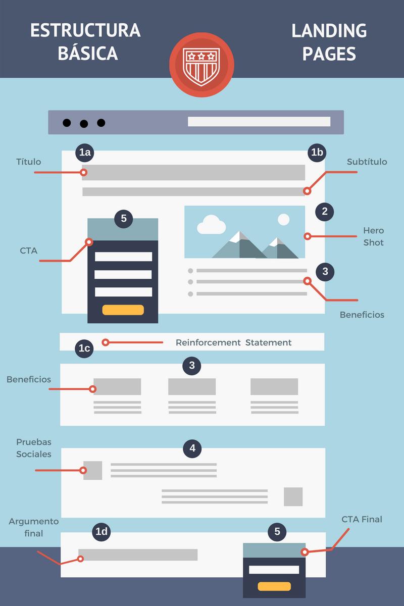 Qué son las landing pages: estructura básica de una landing page