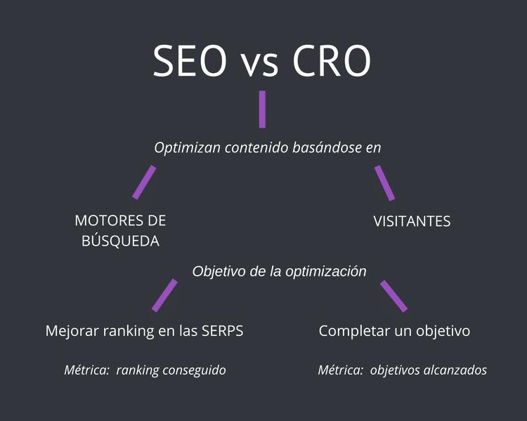 Qué son las conversiones: SEO vs CRO